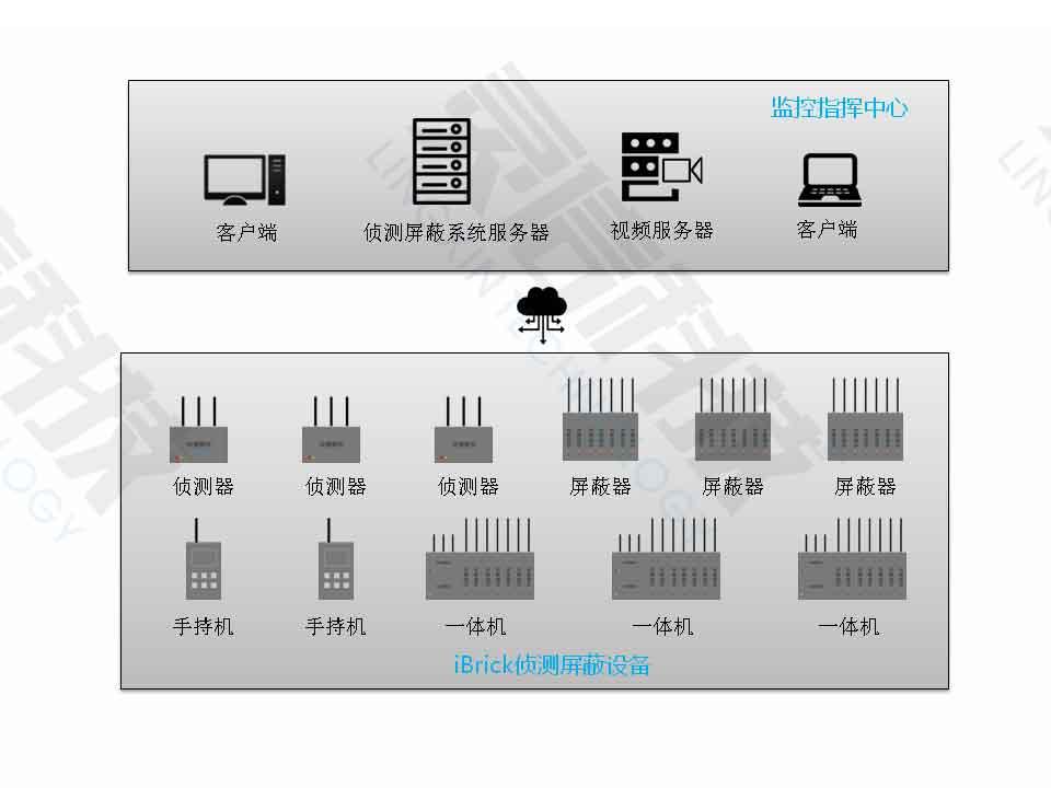 模块化侦测屏蔽系统架构