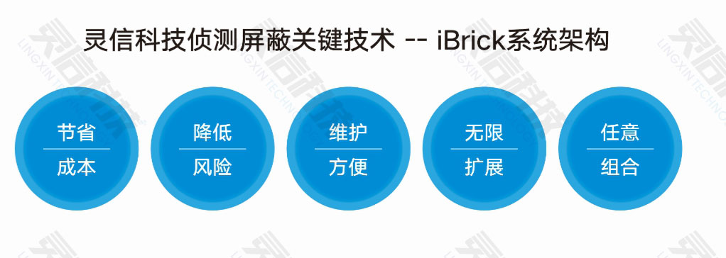 灵信科技侦测屏蔽关键技术——「iBrick系统架构」五大优势