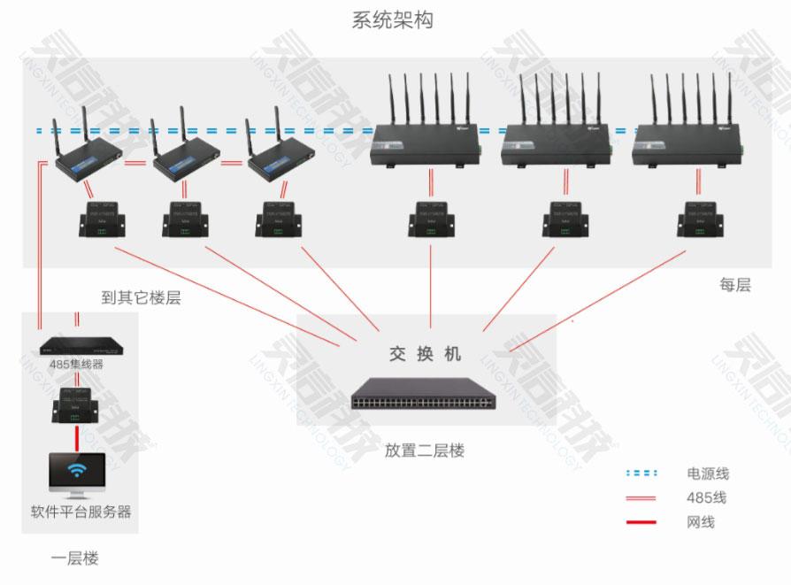 灵信科技手机信号侦测+屏蔽器全新工作模式简介