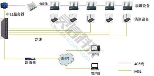 手机信号侦测+屏蔽系统解决方案