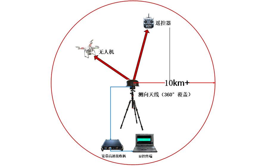 单台侦测系统连接及工作示意图