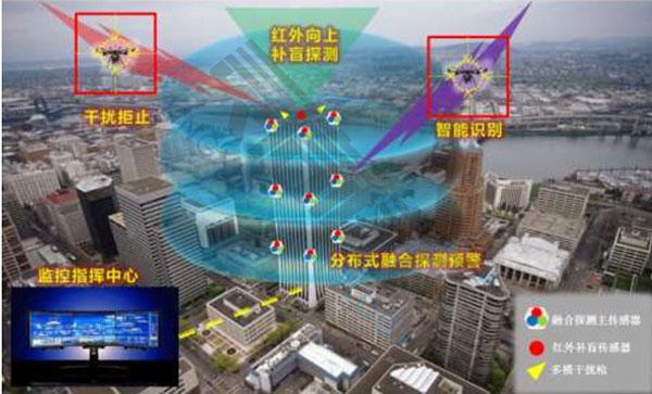 无人机侦测反制系统单建筑群工作流程图