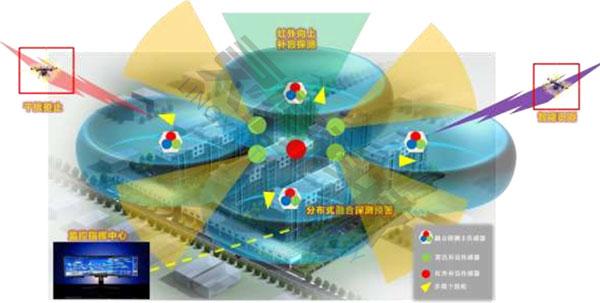 无人机侦测反制系统多建筑群防护工作流程图