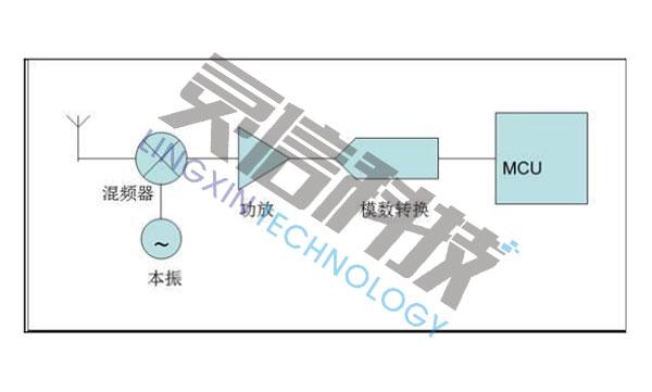 DSI2703高速无线信号侦测器的工作原理